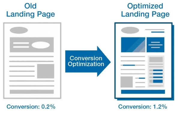 Copywriting for Landing Page